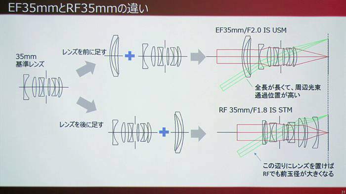The merits and examples of large RF mount described at a Canon meeting