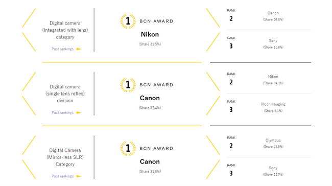 BCN Awards for the year of 2018: Canon #1 in DSLR and Mirrorless for Japan