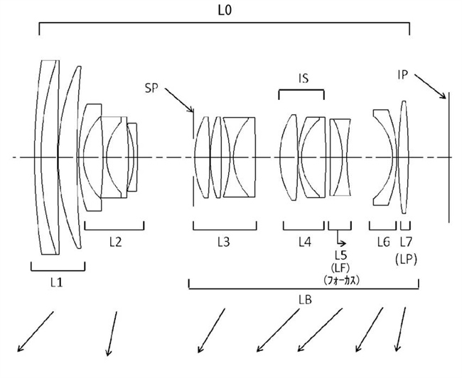 Canon Patent Application:  Various Canon RF high end kit lenses
