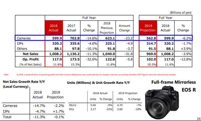 Canon's 2018 Financials - The market slides and Canon with it