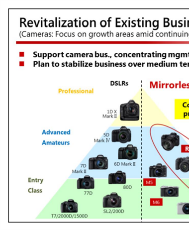 Canon to focus on mirrorless