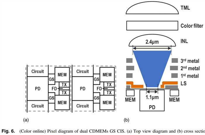 Canon Paper on Global Shutter Sensor