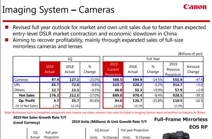 Canon released their first quarter financials