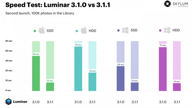 Skylum Luminar 3.1.1 released with significant performance gains
