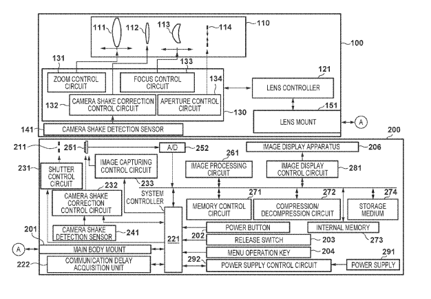Canon Patent Application: Further IBIS+IS Patent Applications