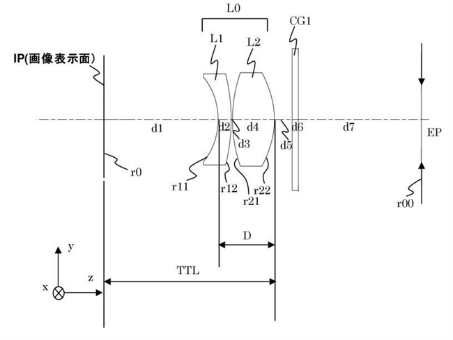 Canon Patent Application: Various EVF optical designs