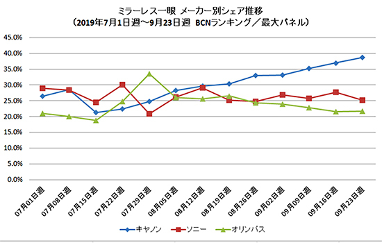 Canon's mirrorless marketshare in Japan continues to climb