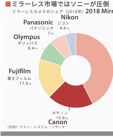 Canon lagging in mirrorless sales