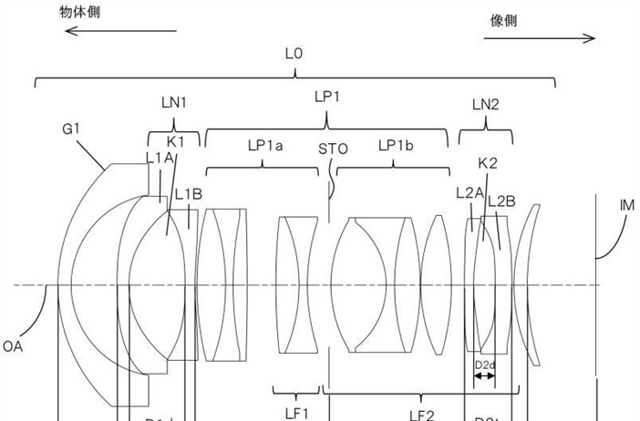 Canon Patent Application: Some eye watering fast primes for the RF mount