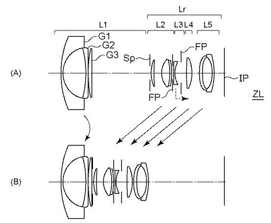 Canon Patent Application: Kit lenses RF/EF-S