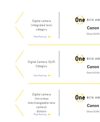 BCN Awards for 2019: Canon sweeps the camera awards