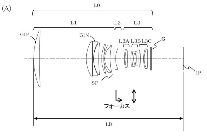 Canon Patent Application: Canon EF Supertelephotos