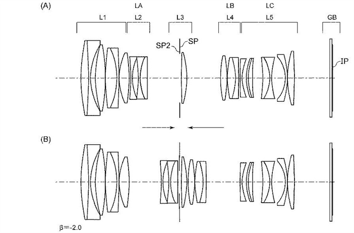 Canon Patent Application: More Canon RF Macro lenses