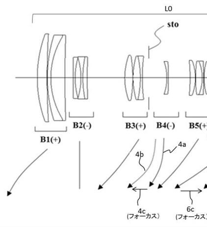 Canon Patent Application: Some Curious RF Consumer Super-Zooms