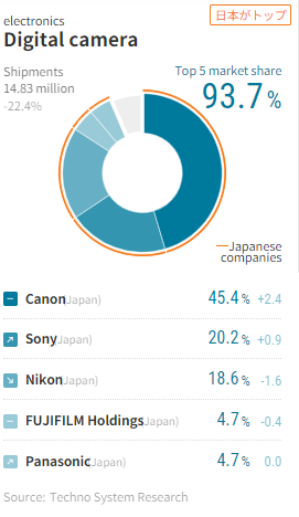 Canon increases their marketshare, Sony bumps Nikon