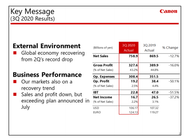 Canon releases their third quarter financials
