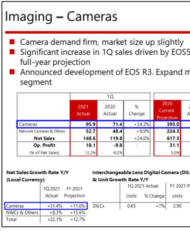 Canon's 2021 Q1 financials show positive results