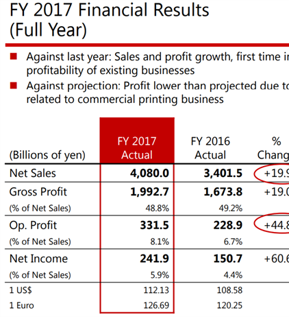 Canon Fiscal Year End for 2017: Strong corporate gains