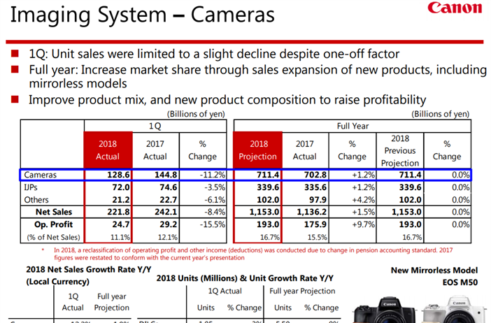 Canon releases their 2018 Q1 results