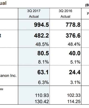 Canon posts dramatic gains for the 3rd quarter 2017