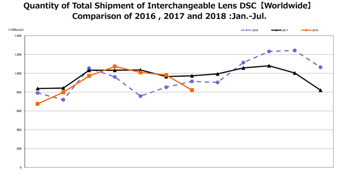 CIPA Data for July 2018 - Shipments slip