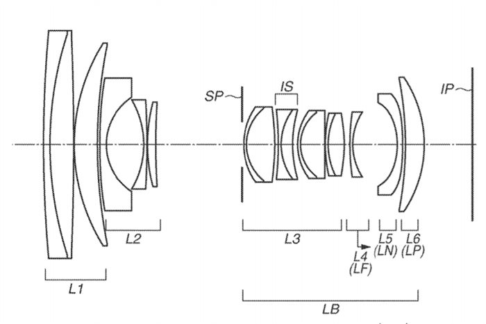 Canon Patent Application: The RF 24-105 F4L IS USM and other new RF Lenses