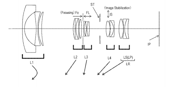 Canon Patent Application: Canon EF 17-70mm
