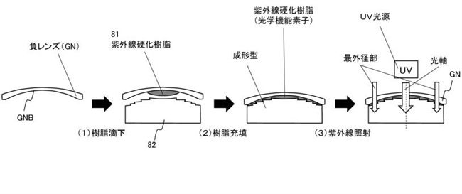 Canon Patent Application: Irradiated Resin optical element